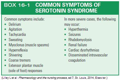 Symptoms of Serotonin Syndrome