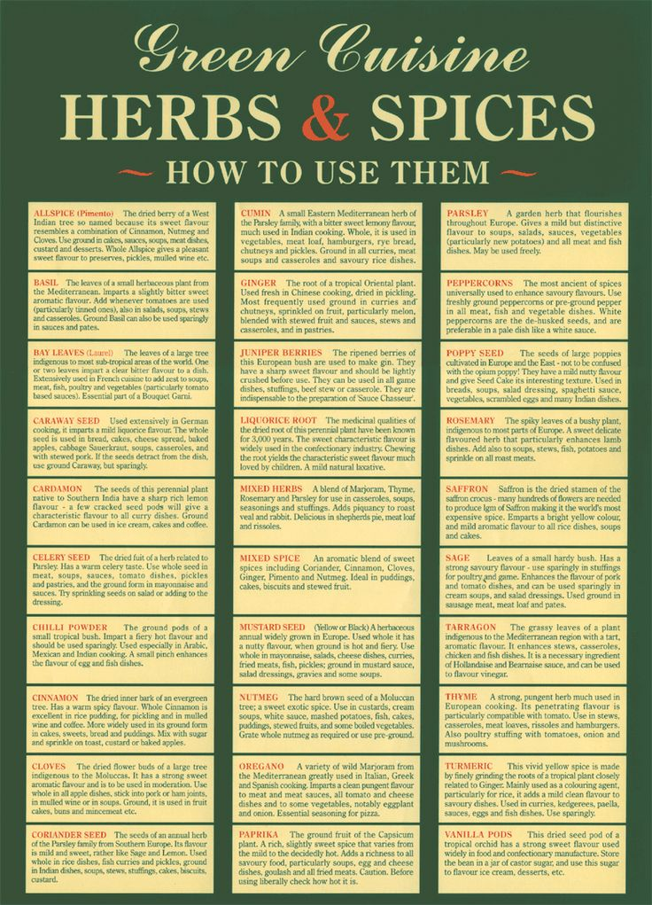 Herb and Spice Chart - how to use them