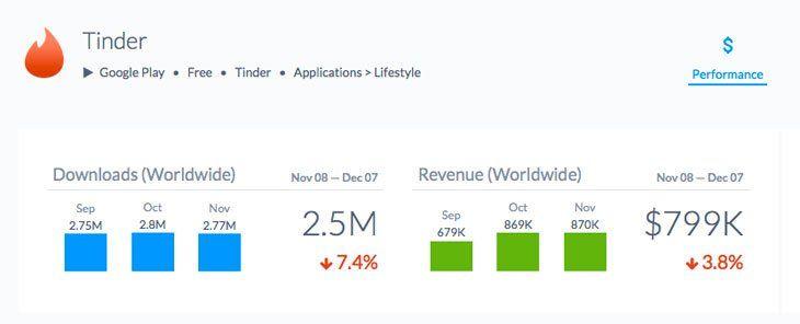 tinder app revenue
