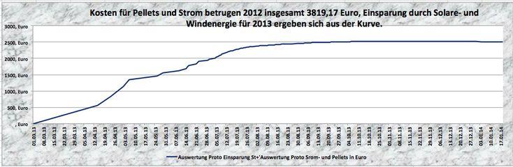 ASDgreen.de NEWS: MPPT Laderegler, Eigenversorgung mit Strom und Wärme. - http://www.asdgreen.de/mppt-laderegler/