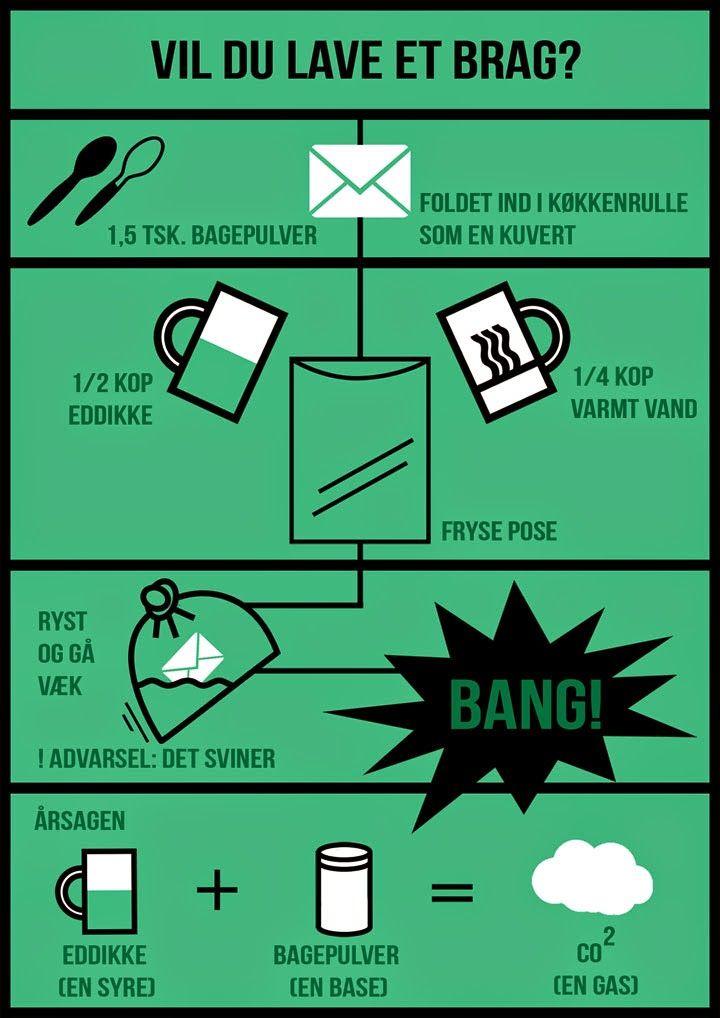 Infographic for Experimentarium. The simple design of a recipe.