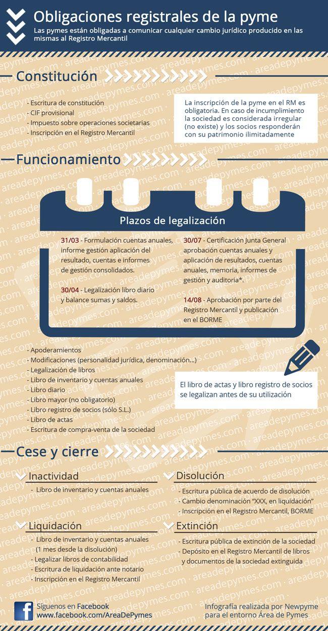 Infografía resumen de las obligaciones registrales de una pyme