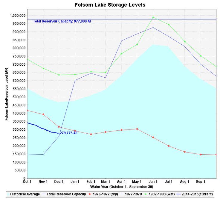 Folsom Lake Reservoir Storage Level