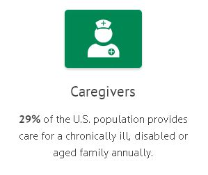29% of the U.S. population provides care for a chronically ill, disabled or aged family annually.