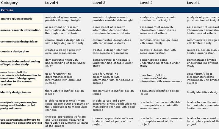 rubric for project based learning - 28 images - oer project based
