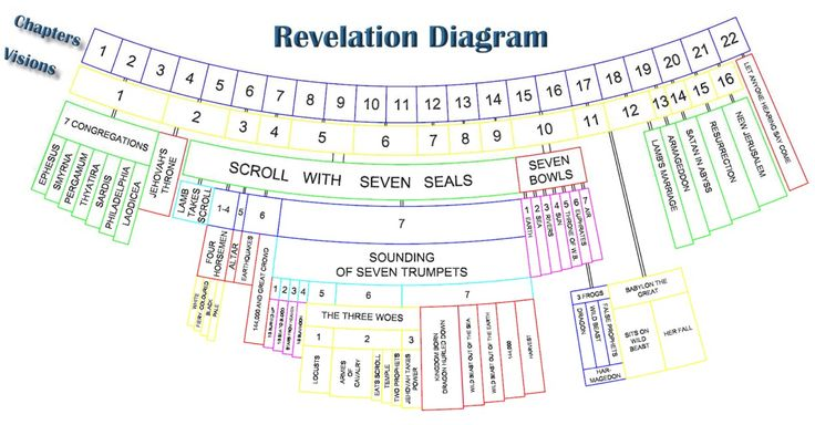 Diagram of the Book of Revelation  Ew 12152013