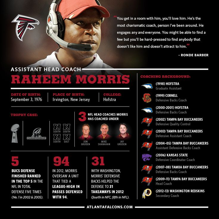 Get to know #Falcons new assistant head coach/defensive passing game coordinator, Raheem Morris. #RiseUp