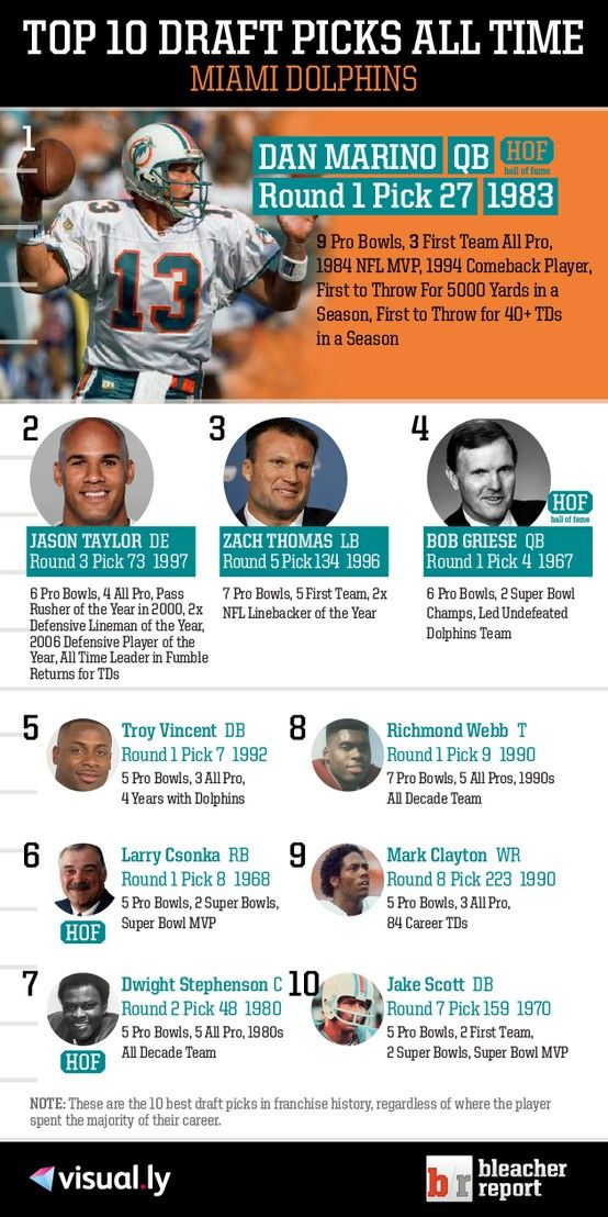 Top 10 Draft Picks of All Time: Miami Dolphins https://www.fanprint.com/licenses/miami-dolphins?ref=5750