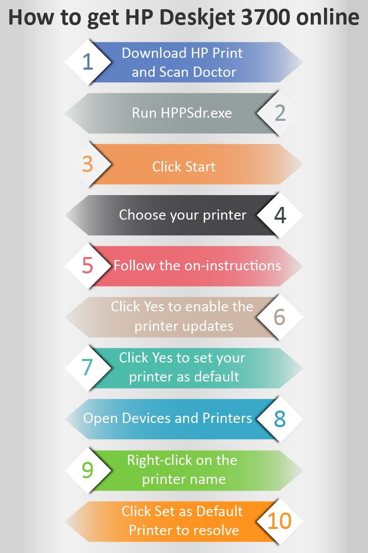 Fix hp deskjet 3700 offline problem with 10 short steps solutions