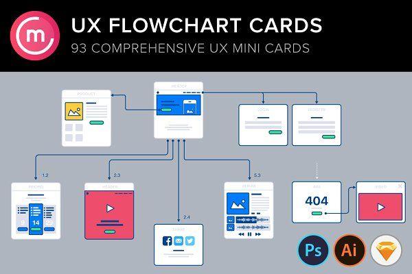 UX Flowchart/sitemap website cards 2