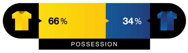 Flat Design TV UI for football matches by Guus ter Beek, Tayfun Sarier, and Jordan Cheung.
