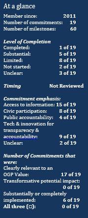 Indonesia OGP IRM Report Public Comment Period | CRPG Blog