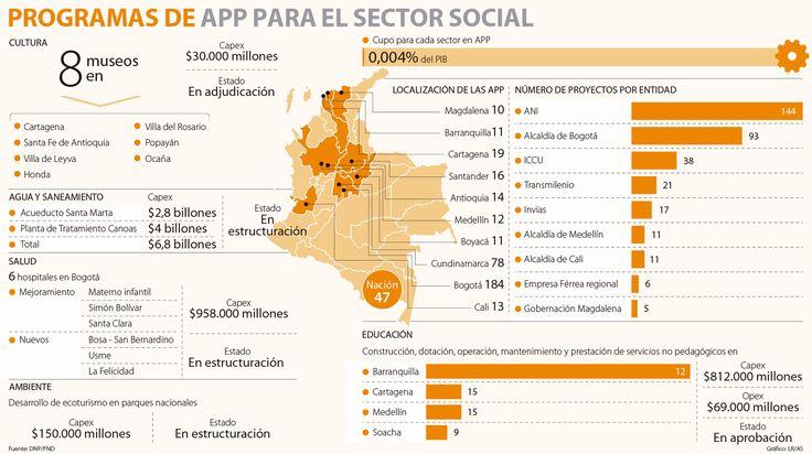 APP para infraestructura social valdrían $9,3 billones