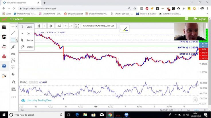 How to Recognize and Profit from Forex Chart Patterns
