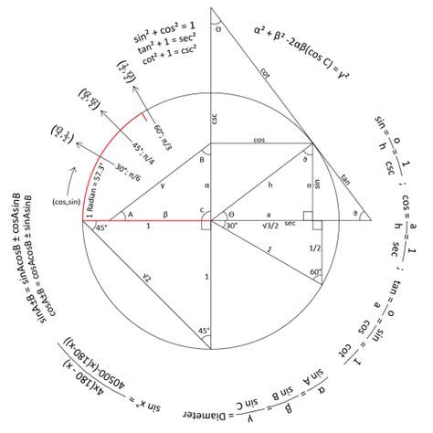 thebeautyofmathematics:  Trigonometry Reference Circle Created by Reddit user 'graaahh' via /r/mathpics (Direct link to post here; picture found in comments)