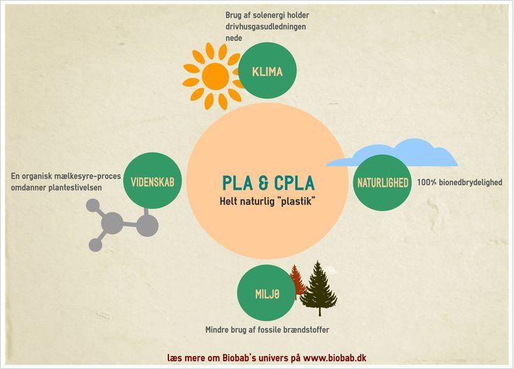 PLA og CPLA - et naturligt materiale!