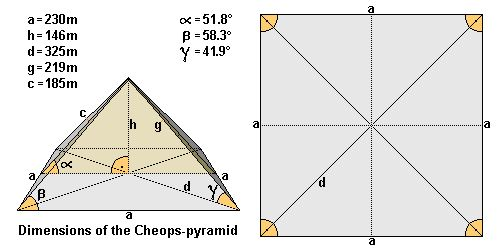 Dimensions of the Cheops (Khufu) pyramid, angles, lenght, hight