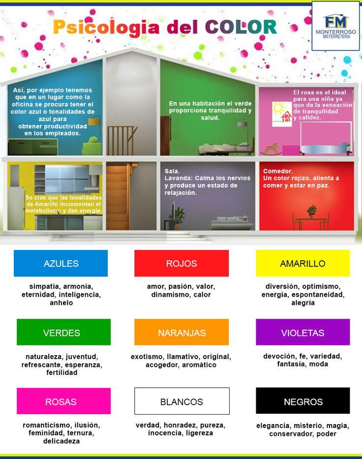 ¿Qué color pintar tu casa y por qué? Según la psicología del color. El color en el hogar es el factor más positivo en la decoración interior porque su simple acción puede aclarar habitaciones oscuras, atenuar el efecto deslumbrante de las muy iluminadas, reducir o ampliar espacios, proporcionar calidez o transmitir frescura. Antes de seleccionar un color para un espacio de tu hogar, te recomendamos leas lo que la psicología del color dice sobre algunos de ellos. #monterroso #ferreteria…