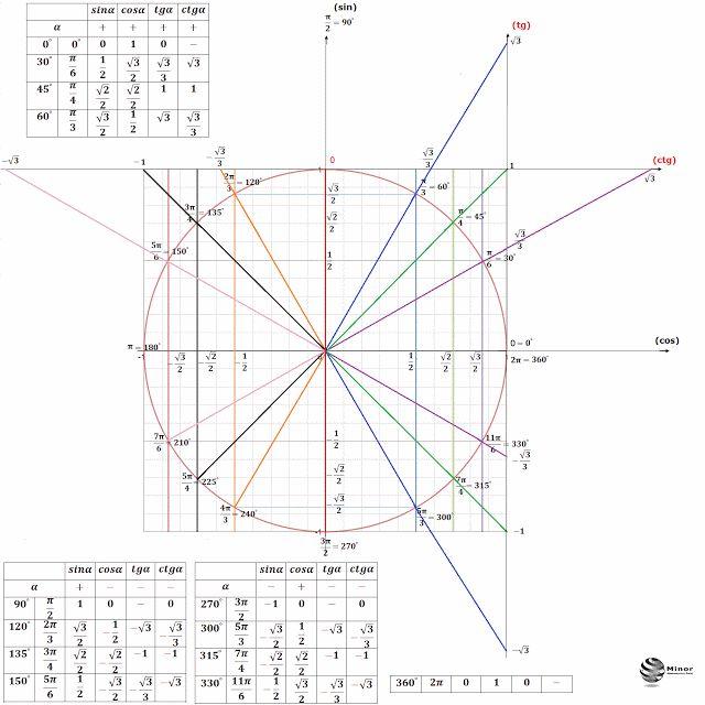 Okrąg trygonometryczny funkcji sinus, cosinus, tangens i cotangens. Tabela wartości funkcji trygonometrycznych. Circle trigonometric functions sine, cosine, tangent and cotangent. Table of trigonometric functions.