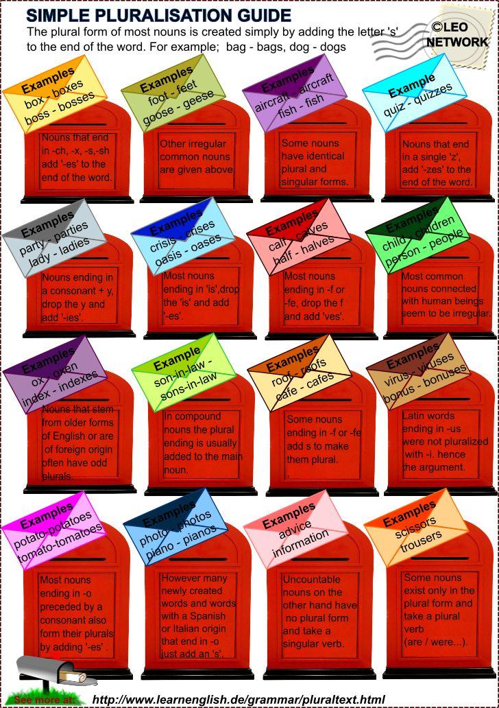 Plurals - Simple Pluralization Guide