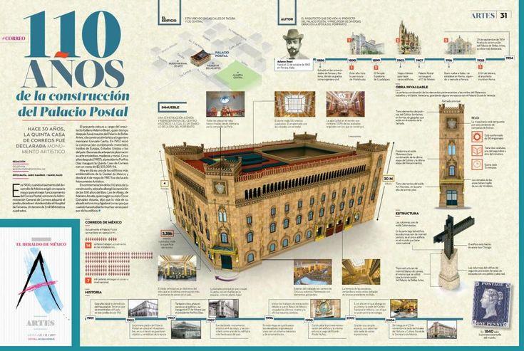 Título: 110 años de la construcción del Palacio Postal Infografistas: Jairo Ramírez y Daniel Razo Medio: El Heraldo de México Vía: heraldodemexico.com.mx