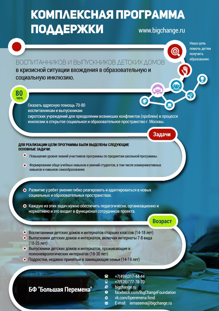 """Инфографика в поддержку программы, БФ """"Большая Перемена""""."""