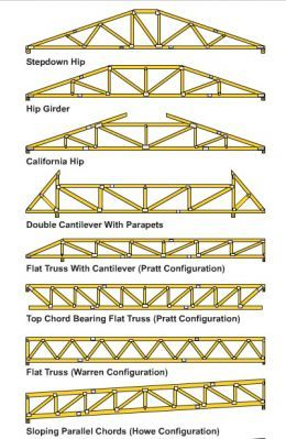 The 25 best ideas about roof trusses on pinterest roof for Where to buy trusses