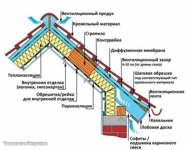 """Мостики холода    Тепловой мост – это термин, часто используемый в строительстве и технике.  При строительстве теплоизолированных зданий необходимо по максимуму сократить возможные утечки тепла, через так называемые """"мостики холода"""". Мостик холода это та часть отапливаемого здания или сооружения, через которую из-за большого коэффициента теплопередачи строительного материала (плохо теплоизолированные или не теплоизолированные участки здания) происходят потери тепловой энергии.  Мостики…"""