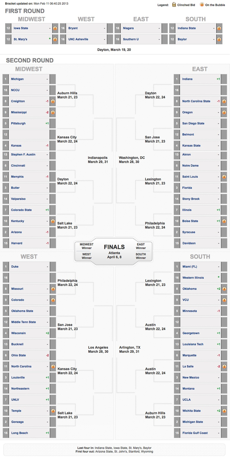 UNC is an 11? I think I'll take that this year! The team at CBS Sports has put together an updated prediction of the 2013 March Madness bracket.    Take a look. Is your team ranked where you think they should be?    http://cbsprt.co/VPo49V