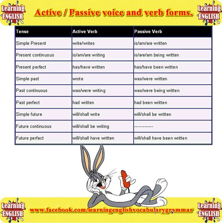 1000+ images about Active & Passive Voice on Pinterest ...