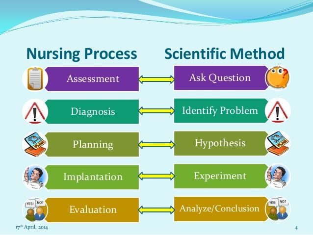 free nursing process essays Process analysis writing is more than just a set of simple instructions as a writer, you must go beyond merely identifying the steps involved and examine that process with an analytical eye.