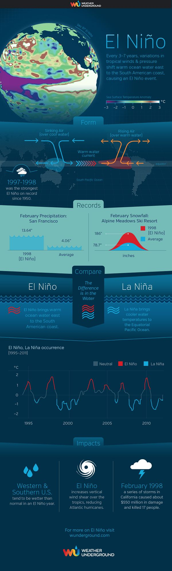 The difference between El Nino and La Nina