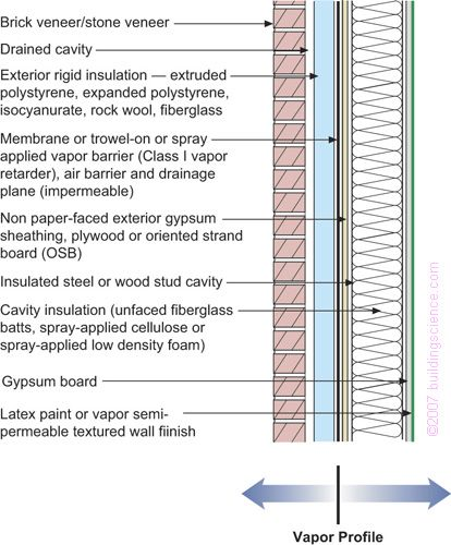 37 Best Images About Details Insulation Waterproofing On Pinterest