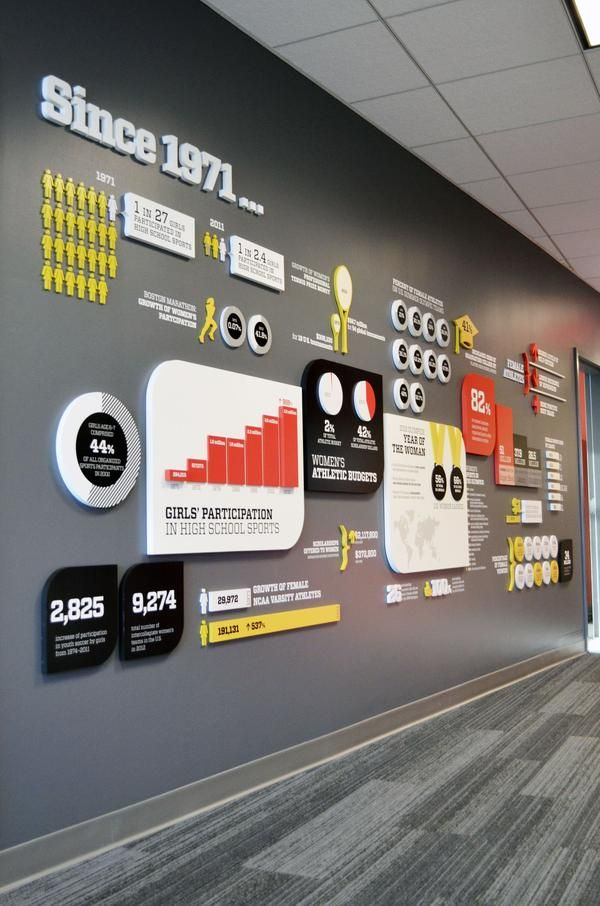 Palette. An impact wall displays the connection between sports participation and empowerment through statistics and graphics.