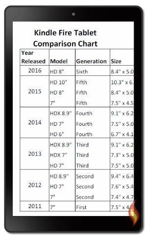 Kindle Fire Tablet Comparison Chart Table; From http://www.lovemyfire.com/kindle-fire-tablet-comparison-chart.html