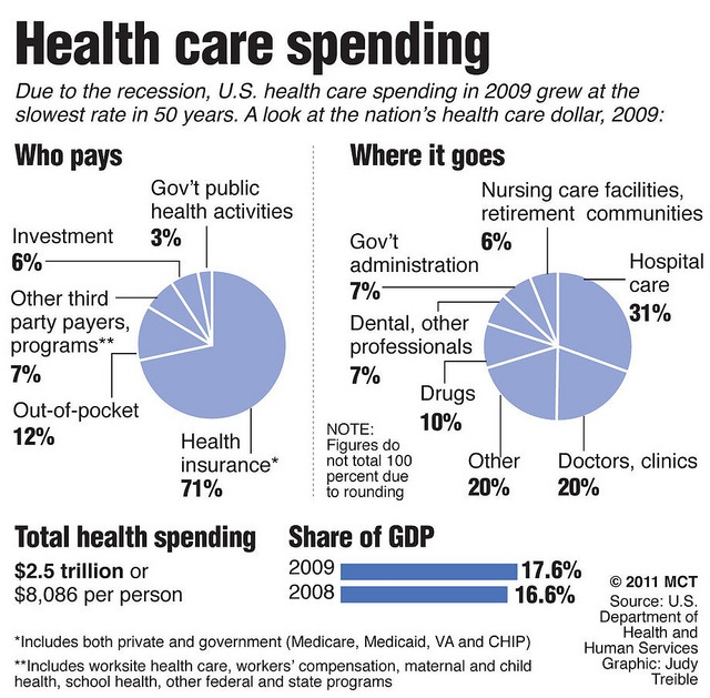 US Healthcare Costs Medicare Facts & Eligibility Review