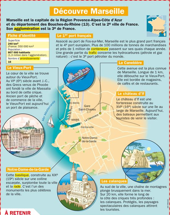 Fiche exposés : Découvre Marseille