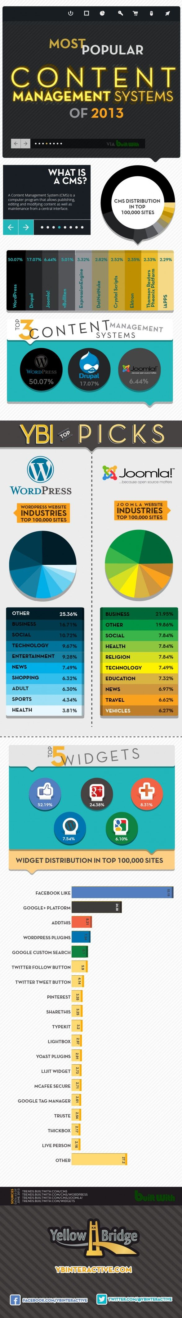 Most Popular Content Management Systems Of 2013