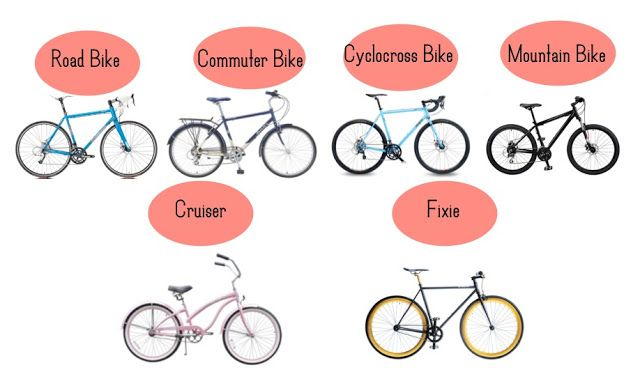 Bike Types Differences Learn about the different