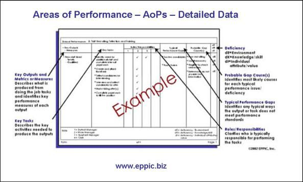 Articles about Training, Human Behavior and Performance - performance evaluation