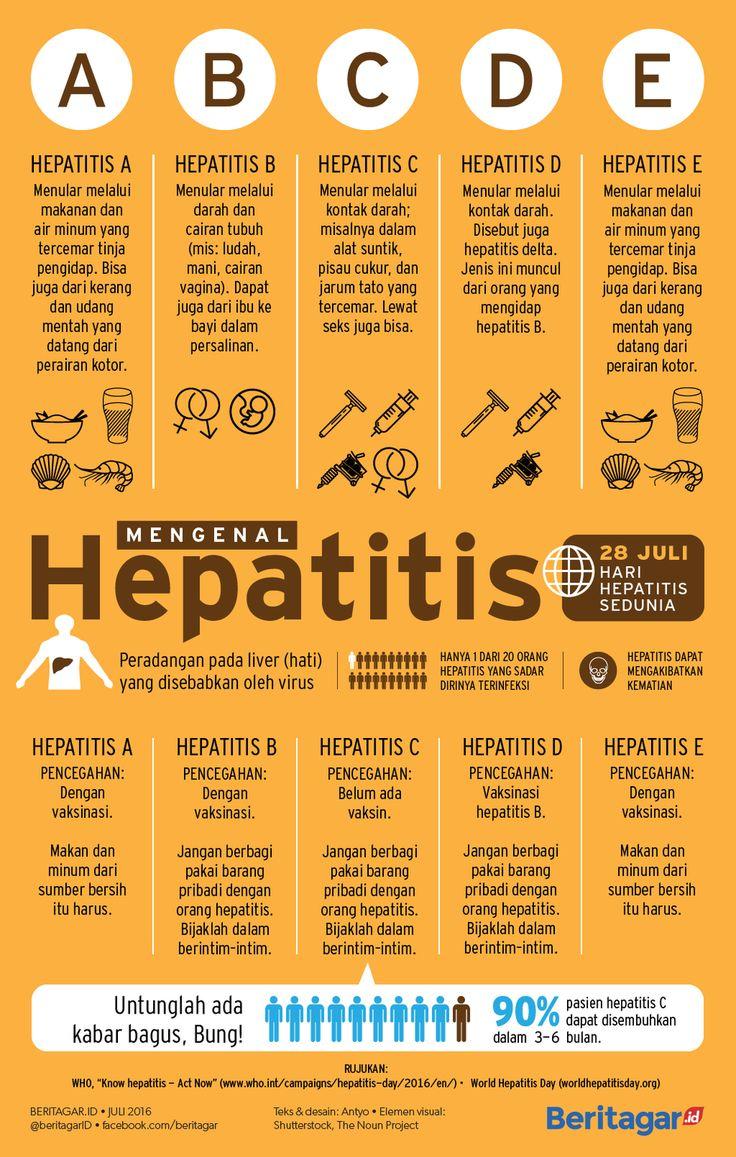 SEMOGA LEKAS SEMBUH | Target WHO: pada 2020 sudah bisa menyembuhkan 8 juta pasien hepatitis B dan C.