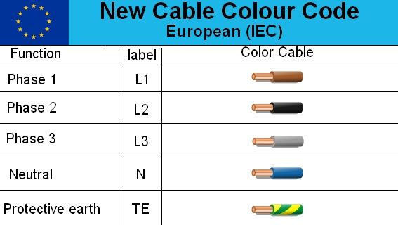 Electrical Cable Color Code Wire Diagram In Europe Electrical Cables Electrical Wiring Colours Color Coding