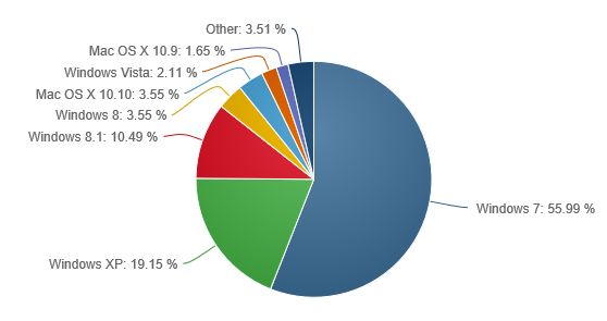 Windows 8/8.1 gains 0.69% worldwide market share in February 2015 with Windows 7 still rising