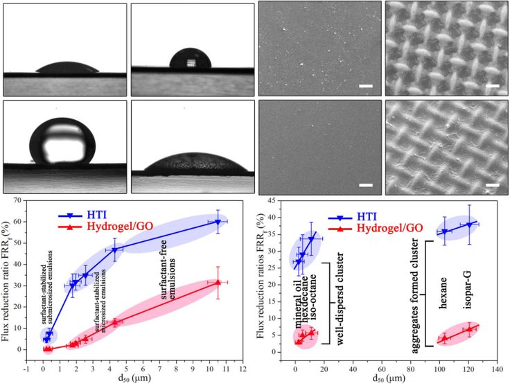 Figure 5: Different responses to oil-fouling between Hydrogel/GO FO membrane and HTI FO membranes. (a,b) Water contact angle and underwater oil contact angle of Hydrogel/GO FO membrane, respectively. (c,d) Water contact angle and underwater oil contact angle of HTI FO membrane, respectively.