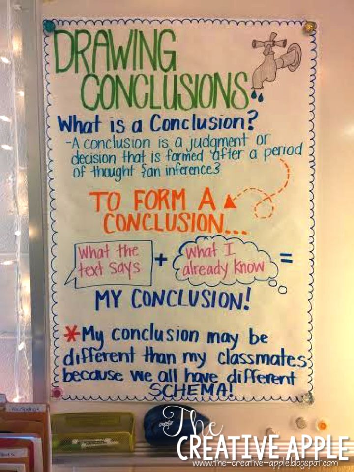 Drawing Conclusion Anchor Chart