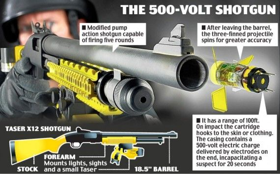 Top 10 Non-Lethal Weapons: I'm pretty sure I need like at least 9/10 of these weapons ^_^