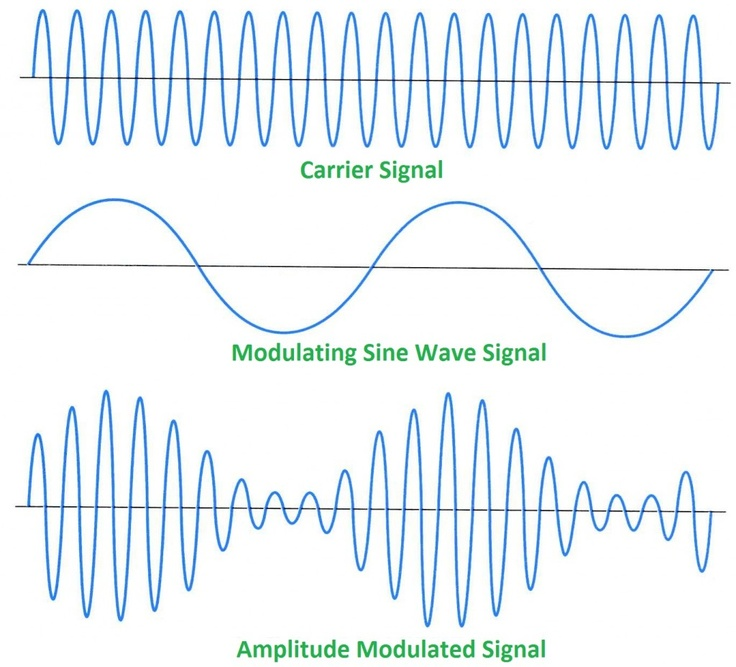 amplitude modulation Amplitude modulation, usually shortened to am, is a simple way to send a radio signal the signal can travel long distances, and appear in faraway places, .
