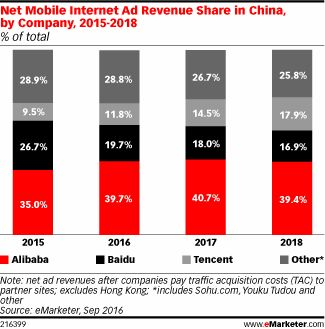 Alibaba, China's ecommerce giant which is set to report earnings next week, has lost some share of the worldwide ad market this year—but its share of China's ad market is growing as Baidu's dips. The company is also benefiting from a growing trend of cross-border shopping in China.
