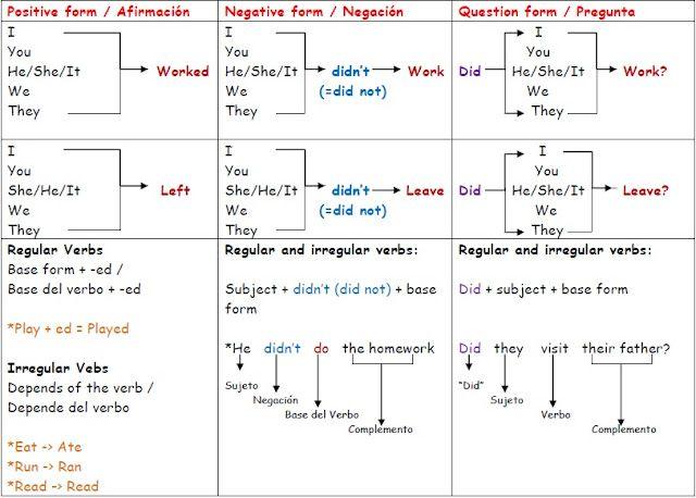 english tenses diagram  Google Search | Pardon My English | Tenses grammar, English class y