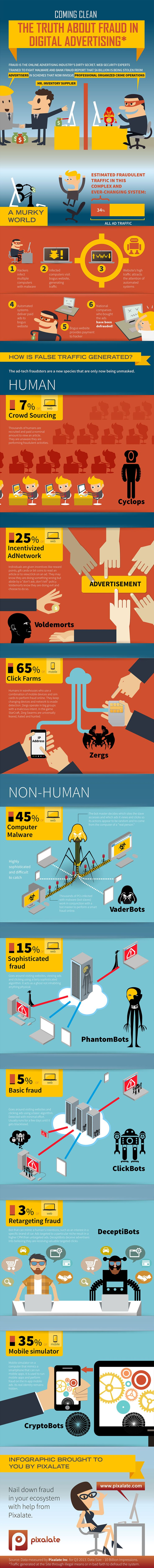 The Truth About Fraud In Digital Advertising #Infographic #Advertising #DigitalAdvertising